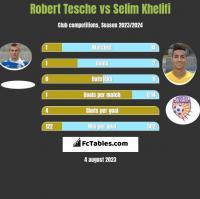 Robert Tesche vs Selim Khelifi h2h player stats