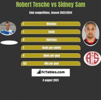 Robert Tesche vs Sidney Sam h2h player stats