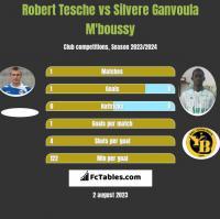 Robert Tesche vs Silvere Ganvoula M'boussy h2h player stats