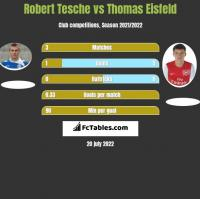 Robert Tesche vs Thomas Eisfeld h2h player stats