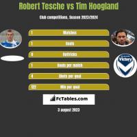 Robert Tesche vs Tim Hoogland h2h player stats