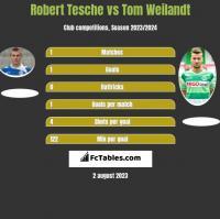 Robert Tesche vs Tom Weilandt h2h player stats