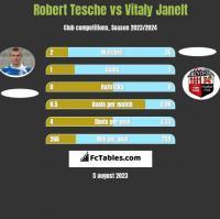 Robert Tesche vs Vitaly Janelt h2h player stats