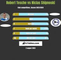Robert Tesche vs Niclas Shipnoski h2h player stats