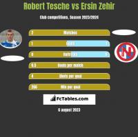 Robert Tesche vs Ersin Zehir h2h player stats