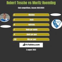 Robert Tesche vs Moritz Roemling h2h player stats