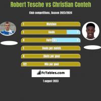 Robert Tesche vs Christian Conteh h2h player stats