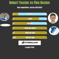 Robert Tesche vs Finn Becker h2h player stats