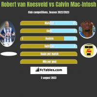Robert van Koesveld vs Calvin Mac-Intosh h2h player stats