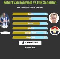 Robert van Koesveld vs Erik Schouten h2h player stats