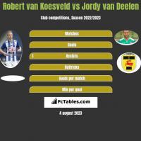 Robert van Koesveld vs Jordy van Deelen h2h player stats