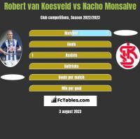 Robert van Koesveld vs Nacho Monsalve h2h player stats