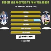 Robert van Koesveld vs Pele van Anholt h2h player stats