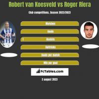 Robert van Koesveld vs Roger Riera h2h player stats