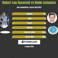 Robert van Koesveld vs Robin Schouten h2h player stats