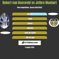 Robert van Koesveld vs Jethro Mashart h2h player stats