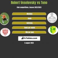 Robert Veselovsky vs Tono h2h player stats