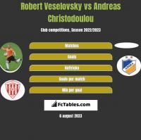 Robert Veselovsky vs Andreas Christodoulou h2h player stats