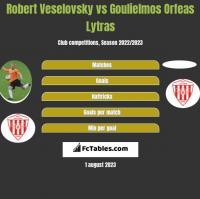 Robert Veselovsky vs Goulielmos Orfeas Lytras h2h player stats