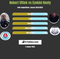 Robert Vittek vs Ezekiel Henty h2h player stats