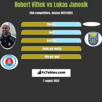 Robert Vittek vs Lukas Janosik h2h player stats