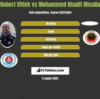 Robert Vittek vs Mohammed Khadfi Rhsalla h2h player stats