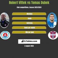 Robert Vittek vs Tomas Dubek h2h player stats