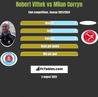 Robert Vittek vs Milan Corryn h2h player stats