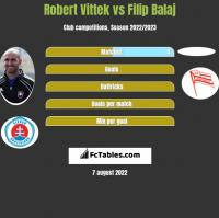 Robert Vittek vs Filip Balaj h2h player stats