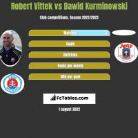 Robert Vittek vs Dawid Kurminowski h2h player stats