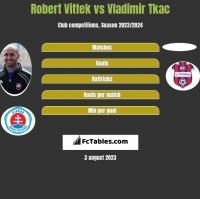 Robert Vittek vs Vladimir Tkac h2h player stats