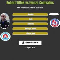 Robert Vittek vs Ivenzo Comvalius h2h player stats