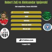 Robert Zulj vs Aleksandar Ignjovski h2h player stats