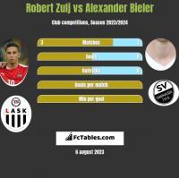 Robert Zulj vs Alexander Bieler h2h player stats