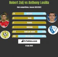 Robert Zulj vs Anthony Losilla h2h player stats