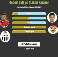 Robert Zulj vs Atakan Karazor h2h player stats