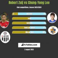 Robert Zulj vs Chung-Yong Lee h2h player stats