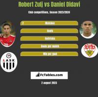 Robert Zulj vs Daniel Didavi h2h player stats