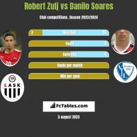 Robert Zulj vs Danilo Soares h2h player stats