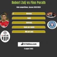 Robert Zulj vs Finn Porath h2h player stats