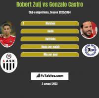 Robert Zulj vs Gonzalo Castro h2h player stats