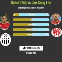 Robert Zulj vs Jae-Sung Lee h2h player stats