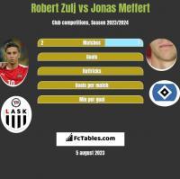 Robert Zulj vs Jonas Meffert h2h player stats