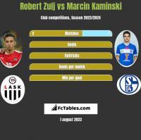 Robert Zulj vs Marcin Kaminski h2h player stats