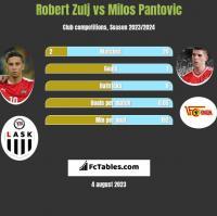 Robert Zulj vs Milos Pantovic h2h player stats