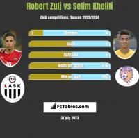 Robert Zulj vs Selim Khelifi h2h player stats