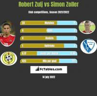 Robert Zulj vs Simon Zoller h2h player stats