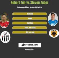 Robert Zulj vs Steven Zuber h2h player stats