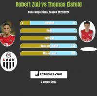 Robert Zulj vs Thomas Eisfeld h2h player stats