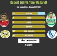 Robert Zulj vs Tom Weilandt h2h player stats